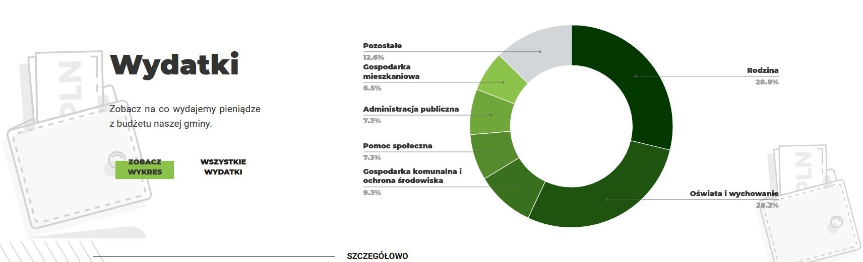 wykres z wydatkami gminy choszczno